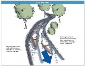 Fall line trail diagram
